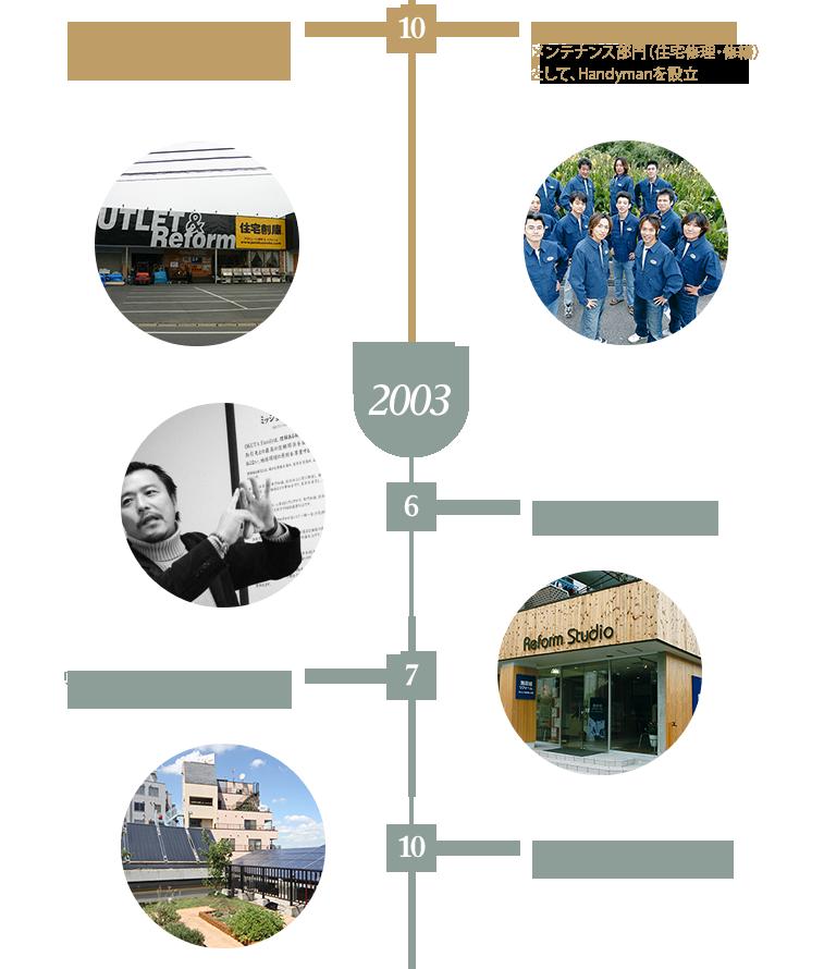 10 株式会社OK‐DEPOT設立 商品販売部門として、OKUTAのグループ会社OK‐DEPOTを設立 Handyman事業部設立 商品販売部門として、OKUTAのグループ会社OK‐DEPOTを設立 2003 6 OKUTA Family ミッションステートメント発表 7 リフォームスタジオ大宮店オープン(現 LOHAS studio) 10 本社を埼玉県さいたま市大宮区「OKUTA Familyビル」に移転